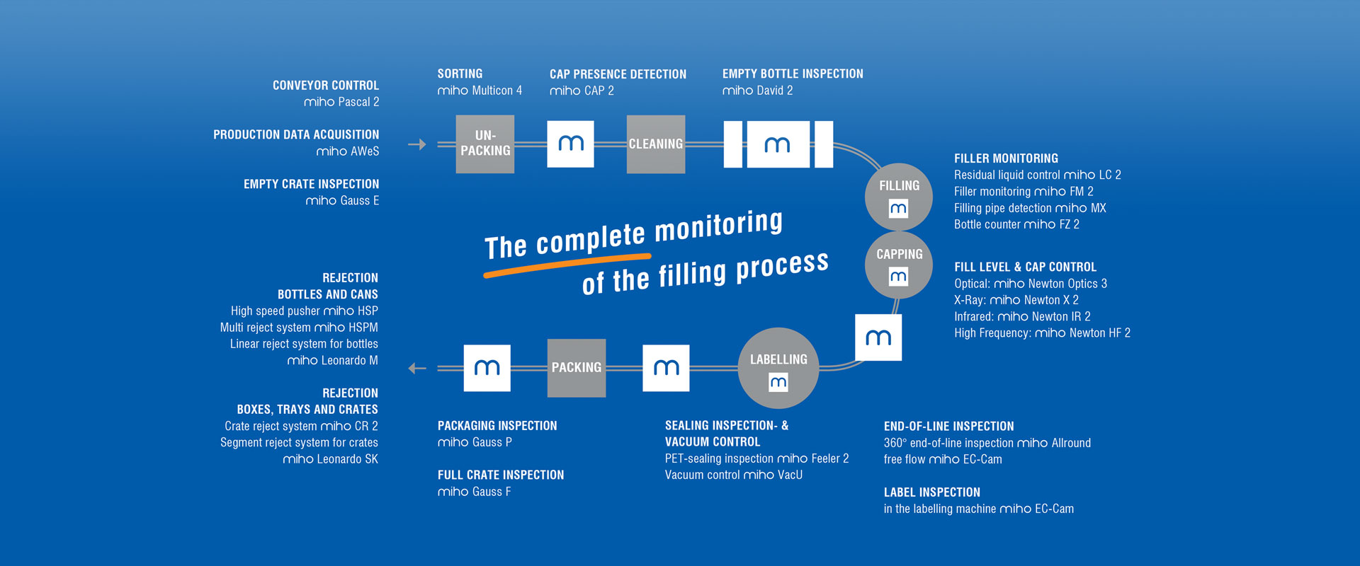 The complete monitorin in the filling process