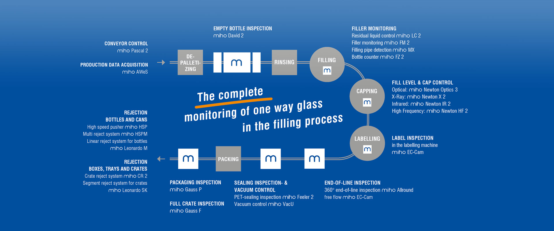 The complete monitoring of one way glass in the filling process